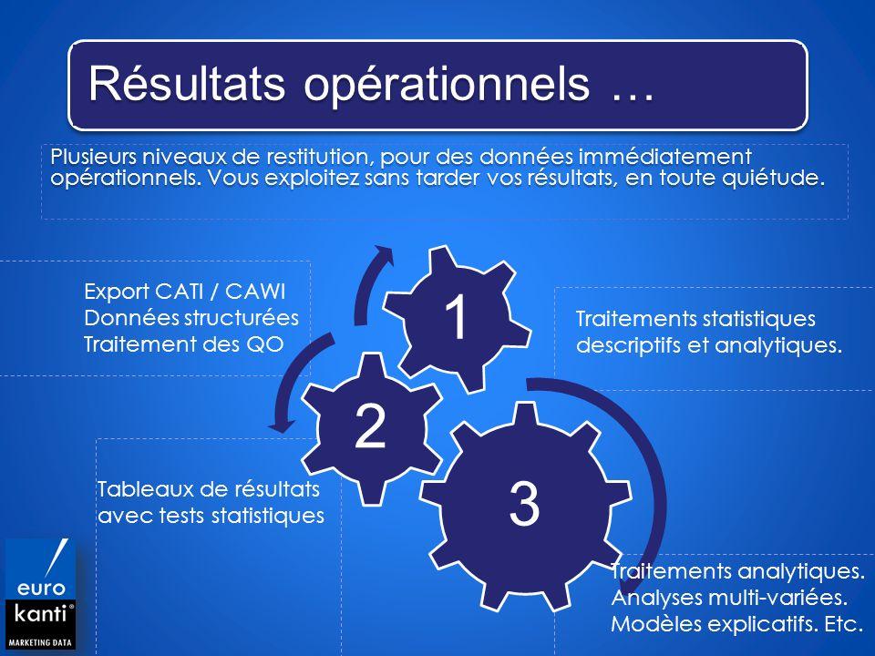 Résultats opérationnels …