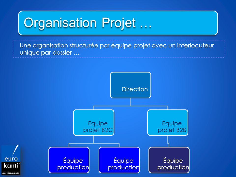 Organisation Projet … Une organisation structurée par équipe projet avec un interlocuteur unique par dossier …