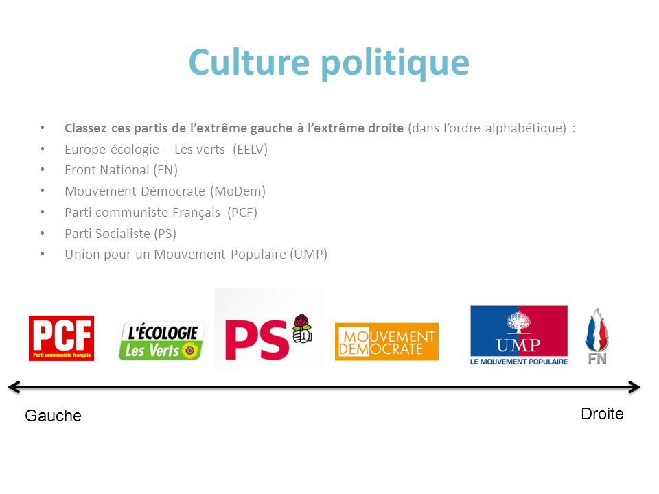 Culture politique Droite Gauche