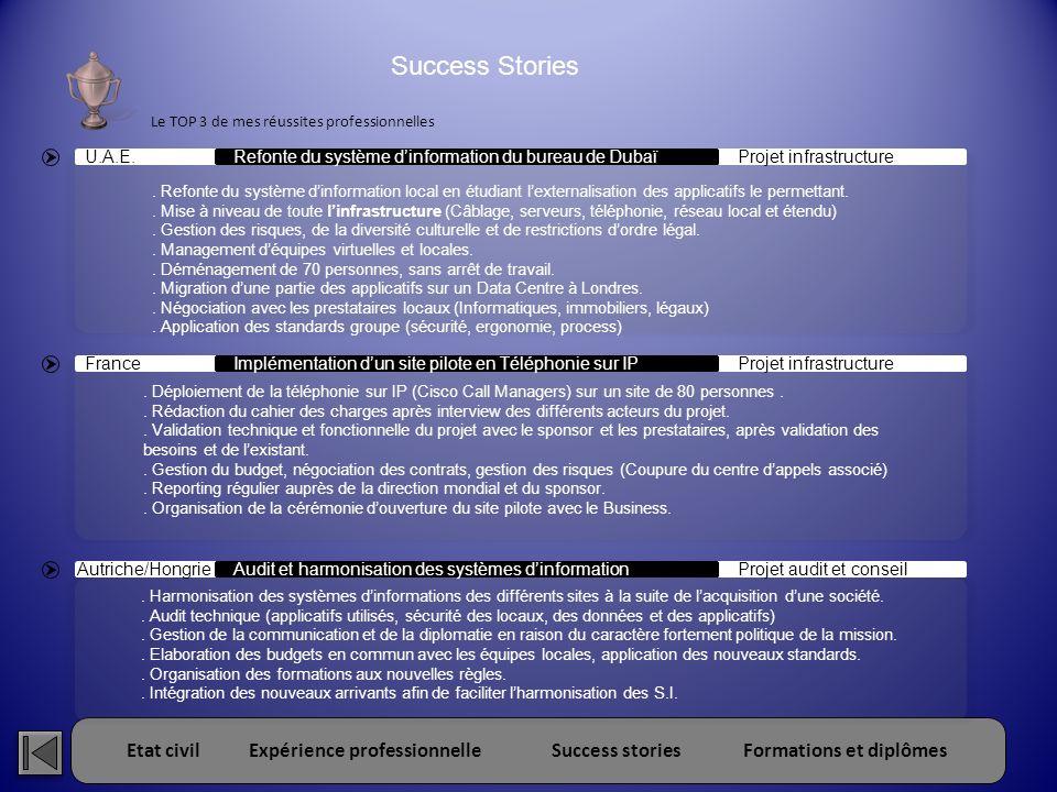 Success Stories Le TOP 3 de mes réussites professionnelles. U.A.E. Refonte du système d'information du bureau de Dubaï.