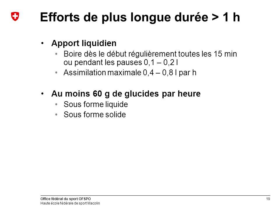 Efforts de plus longue durée > 1 h
