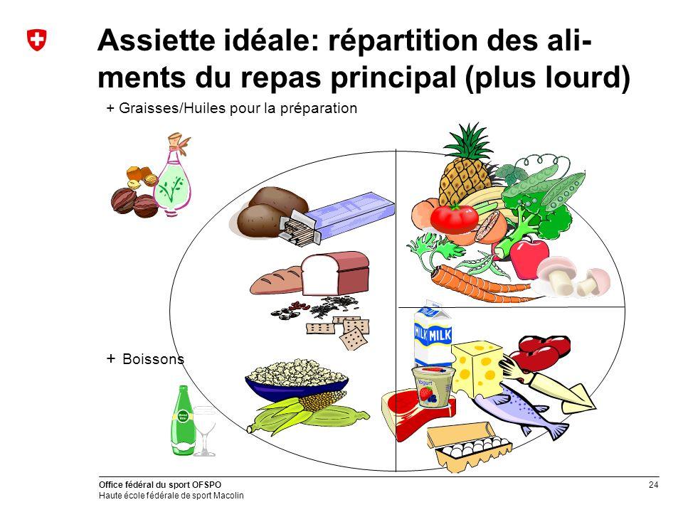 Assiette idéale: répartition des ali-ments du repas principal (plus lourd)