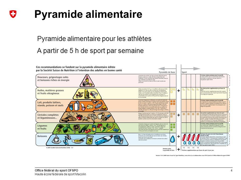 Pyramide alimentaire Pyramide alimentaire pour les athlètes