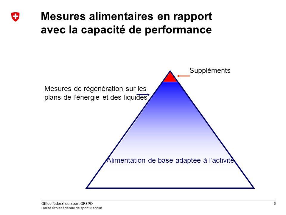 Mesures alimentaires en rapport avec la capacité de performance