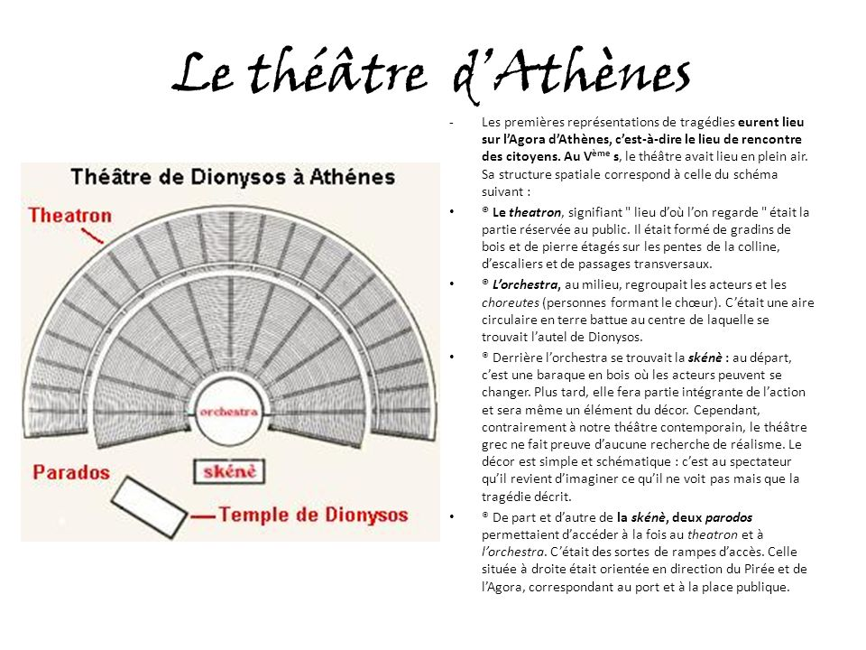 Le théâtre d'Athènes