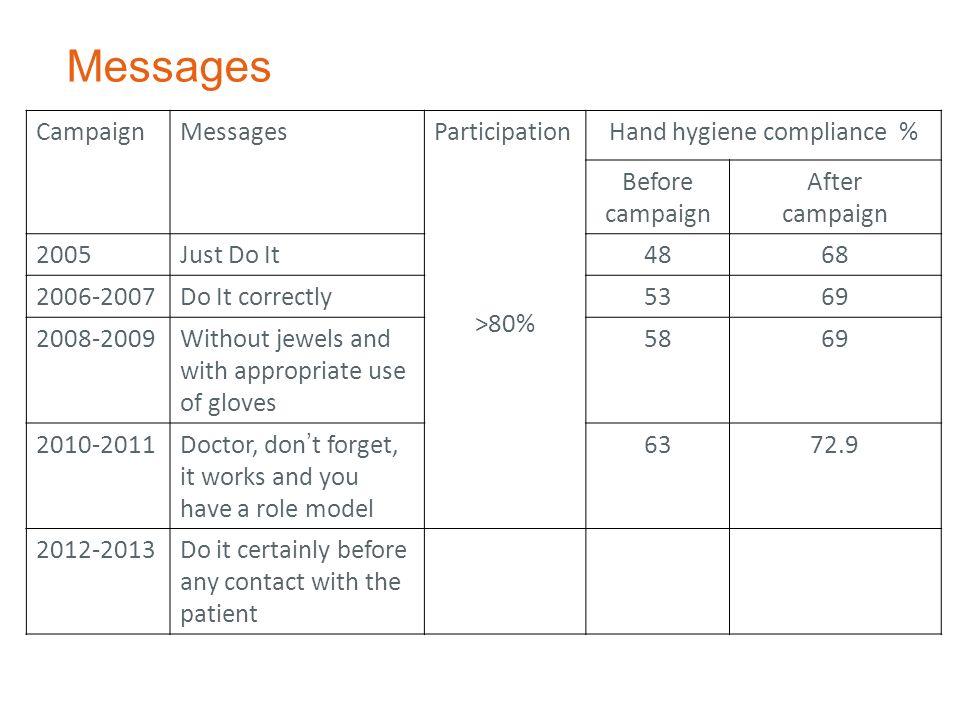 Hand hygiene compliance %
