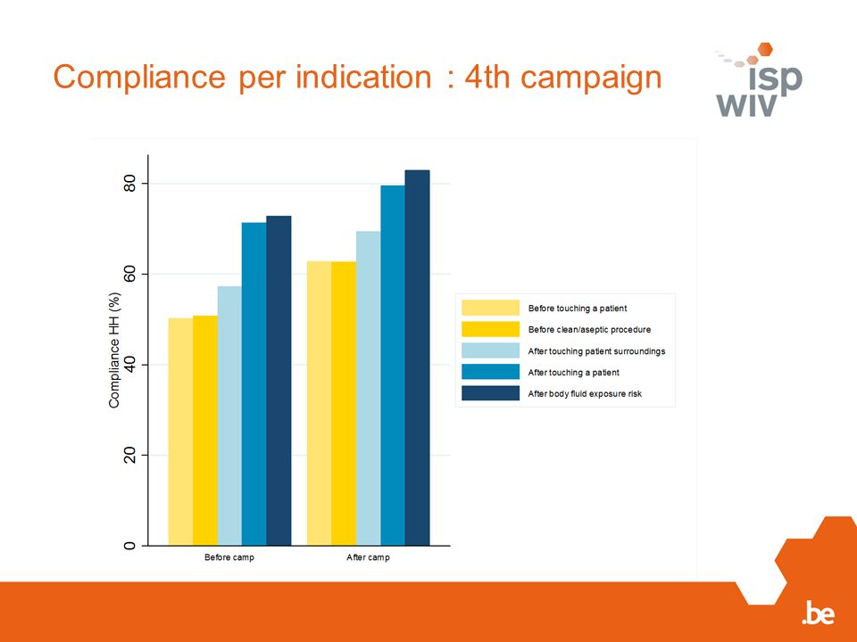 Compliance per indication : 4th campaign