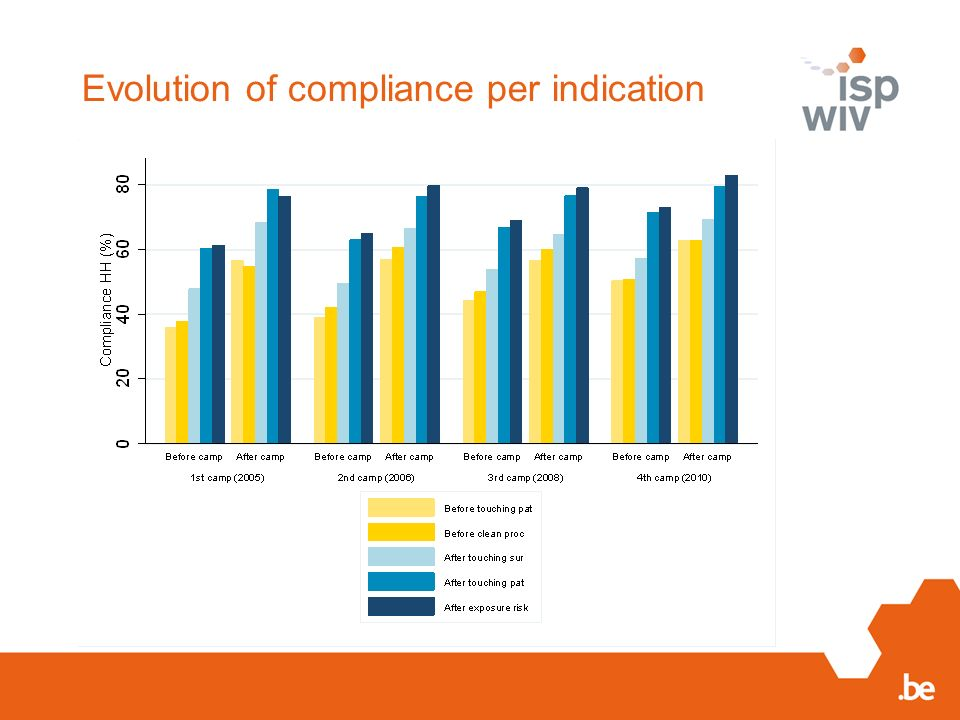 Evolution of compliance per indication