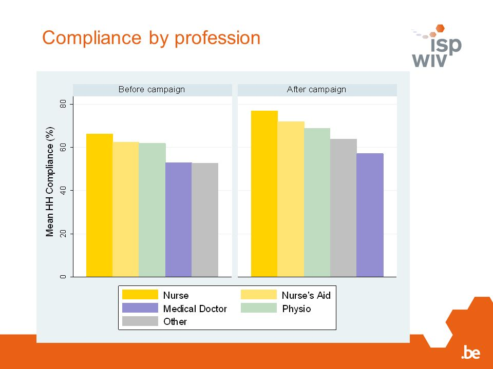 Compliance by profession