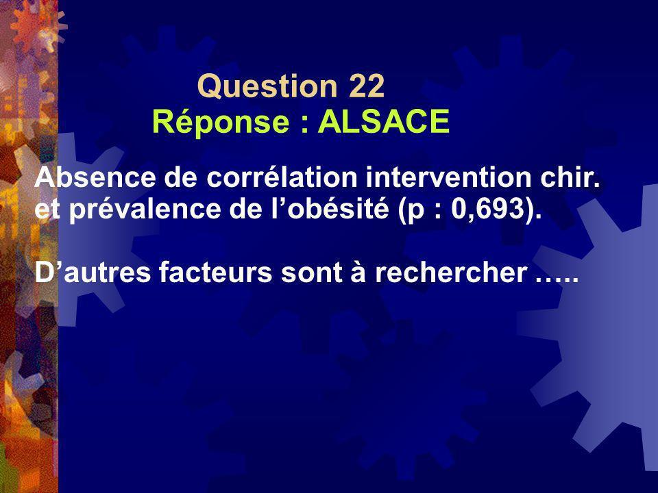 Question 22 Réponse : ALSACE