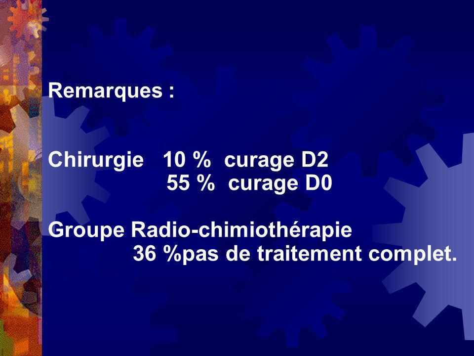 Groupe Radio-chimiothérapie 36 %pas de traitement complet.