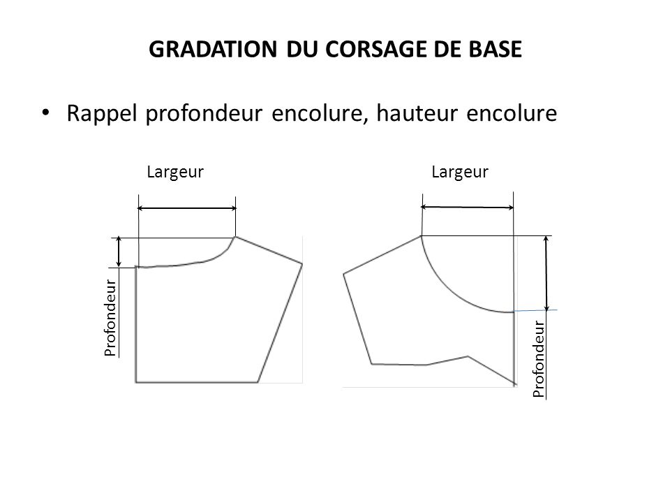 GRADATION DU CORSAGE DE BASE