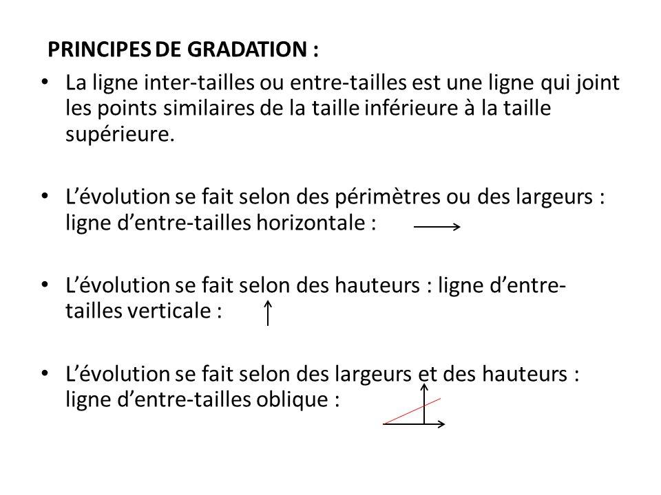 PRINCIPES DE GRADATION :