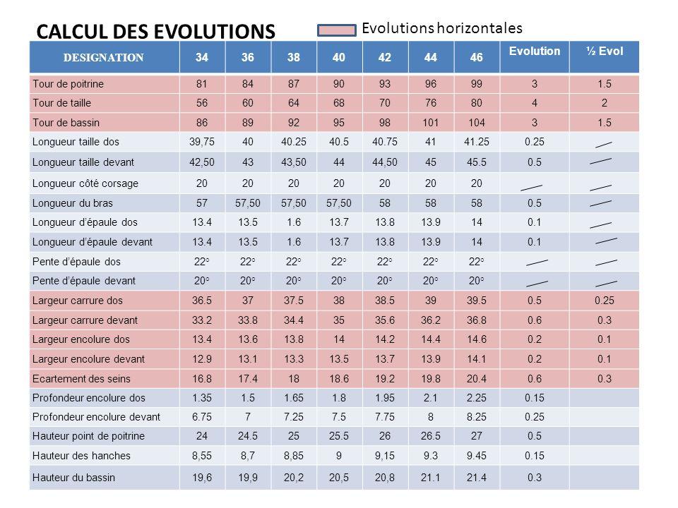 CALCUL DES EVOLUTIONS Evolutions horizontales DESIGNATION 34 36 38 40