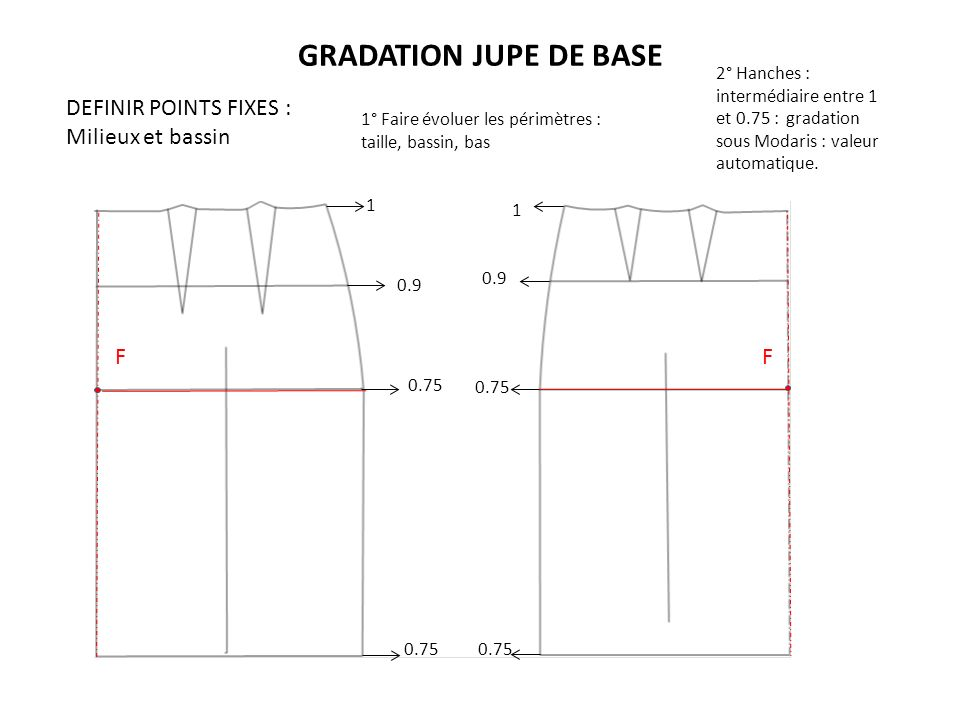 GRADATION JUPE DE BASE DEFINIR POINTS FIXES : Milieux et bassin F F