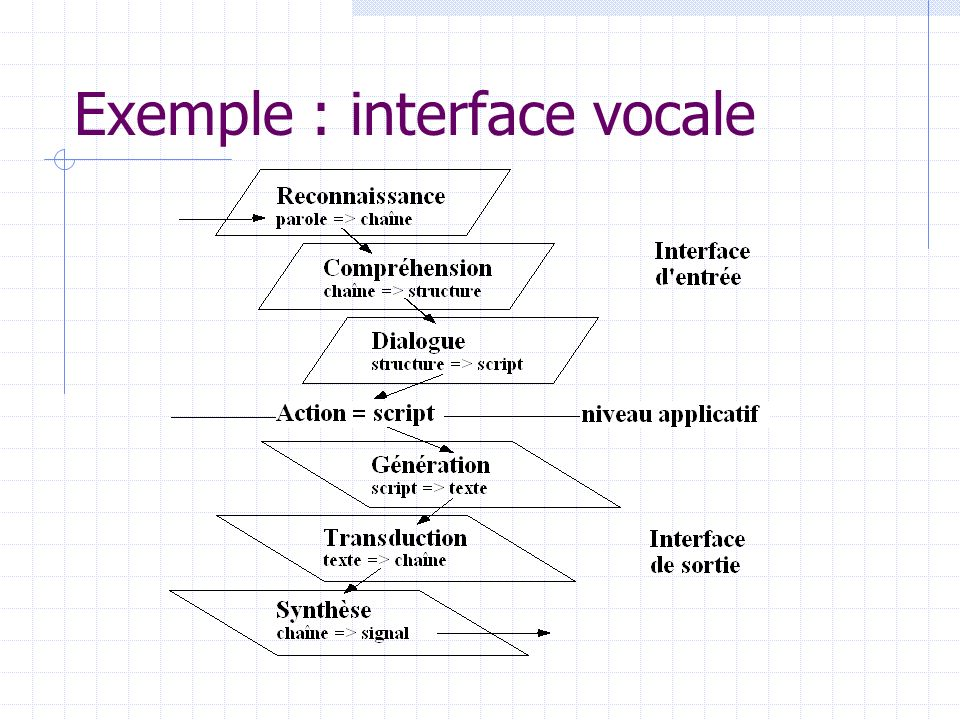 Exemple : interface vocale