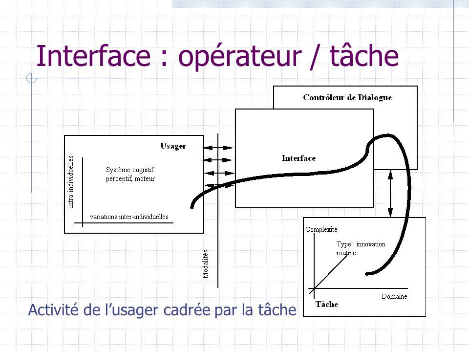 Interface : opérateur / tâche