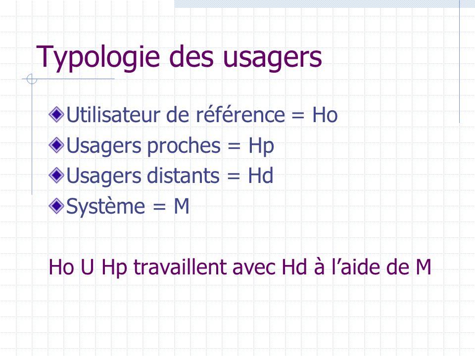 Typologie des usagers Utilisateur de référence = Ho
