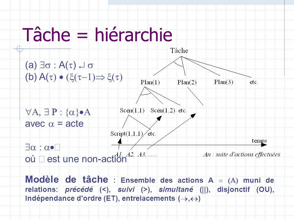 Tâche = hiérarchie (a) $s : A(t)  s (b) A(t)  (x(t-1) x(t)
