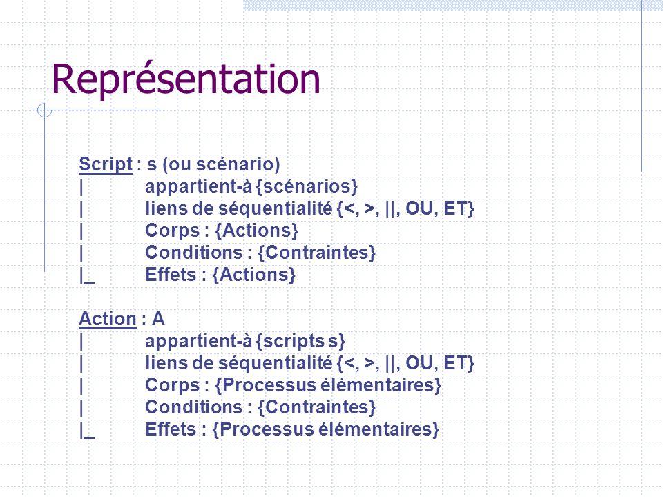 Représentation Script : s (ou scénario) | appartient-à {scénarios}