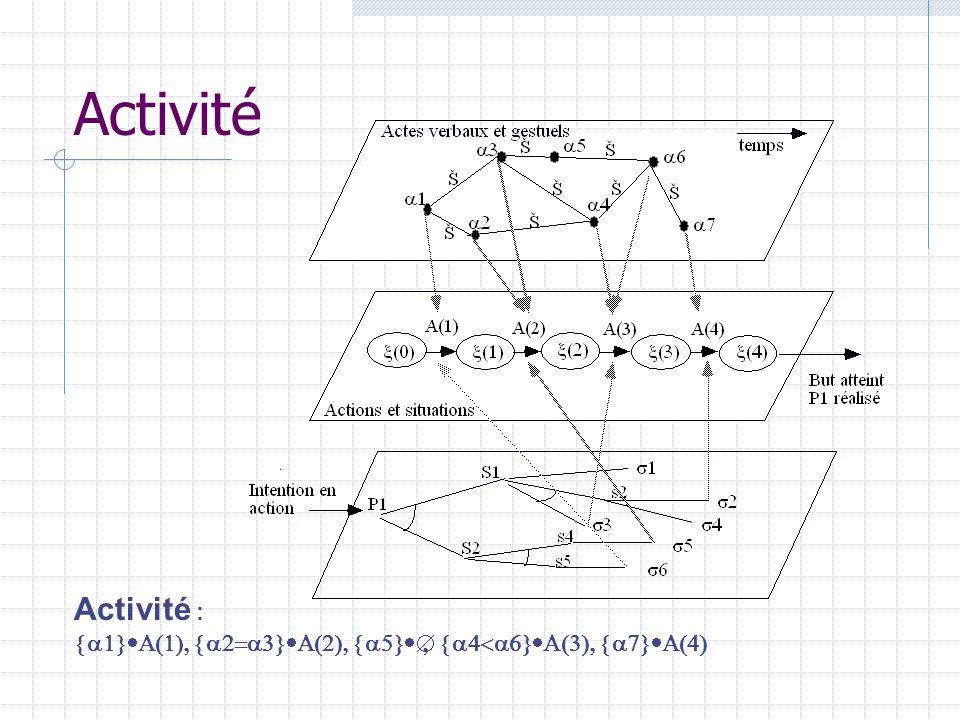Activité Activité : {a1}A(1), {a2=a3}A(2), {a5}Æ, {a4<a6}A(3), {a7}A(4)