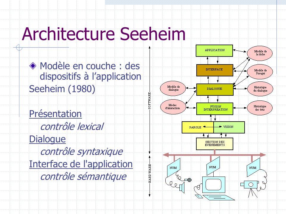 Architecture Seeheim Modèle en couche : des dispositifs à l'application. Seeheim (1980) Présentation.