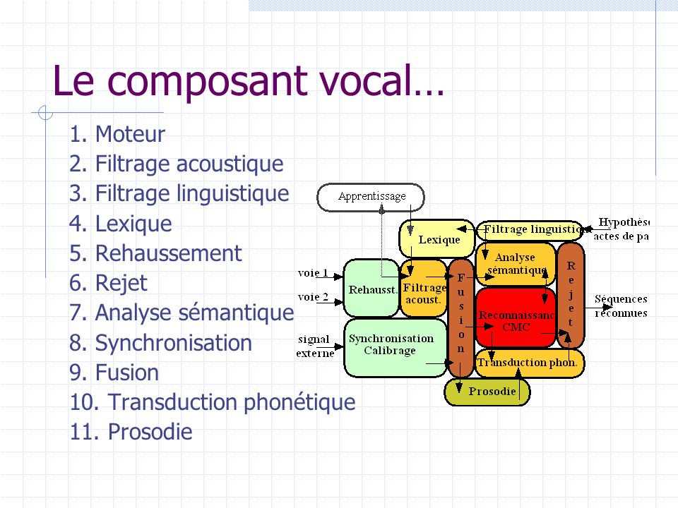 Le composant vocal… 1. Moteur 2. Filtrage acoustique