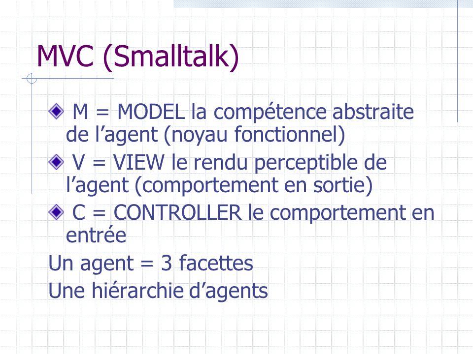 MVC (Smalltalk) M = MODEL la compétence abstraite de l'agent (noyau fonctionnel) V = VIEW le rendu perceptible de l'agent (comportement en sortie)