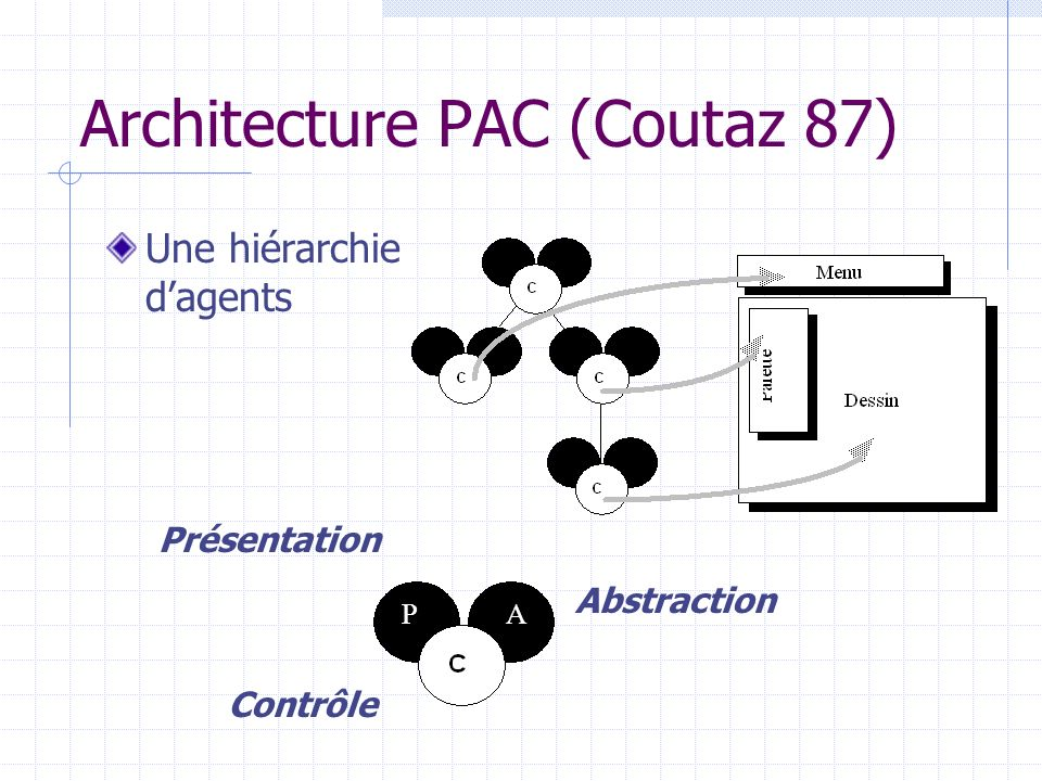 Architecture PAC (Coutaz 87)