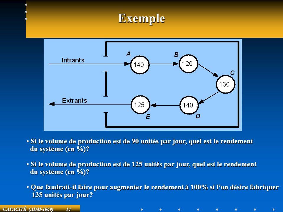 Exemple Si le volume de production est de 90 unités par jour, quel est le rendement. du système (en %)