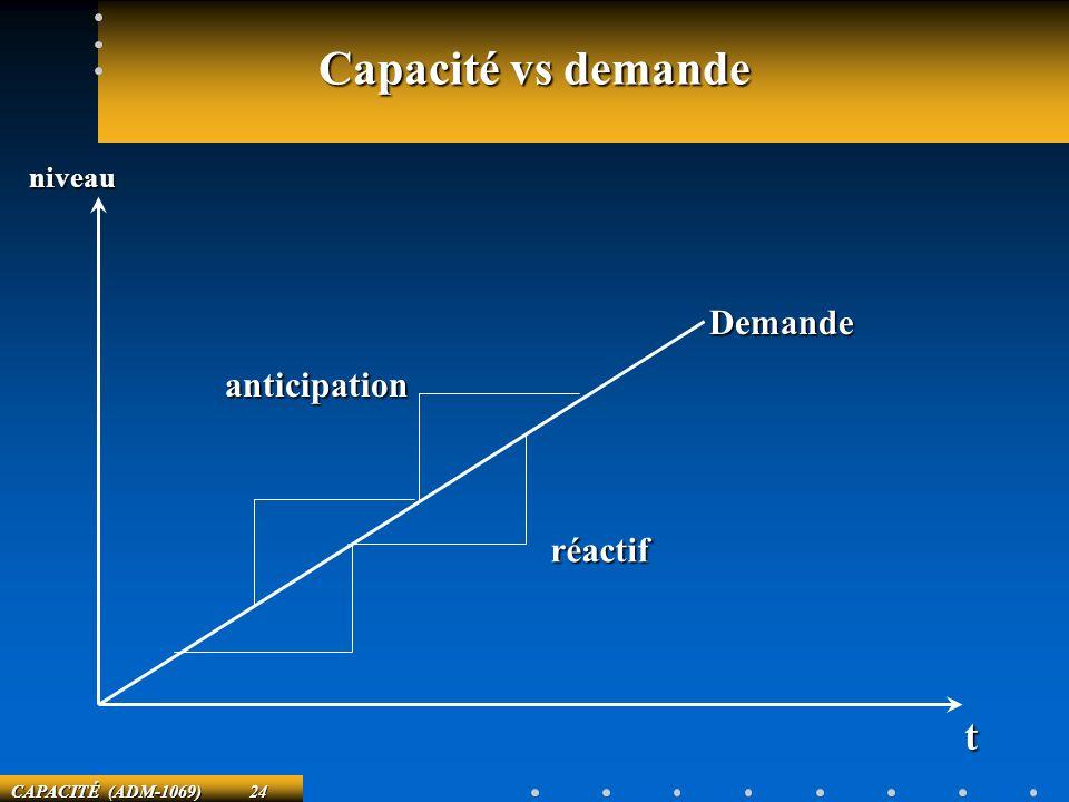 Capacité vs demande niveau Demande anticipation réactif t