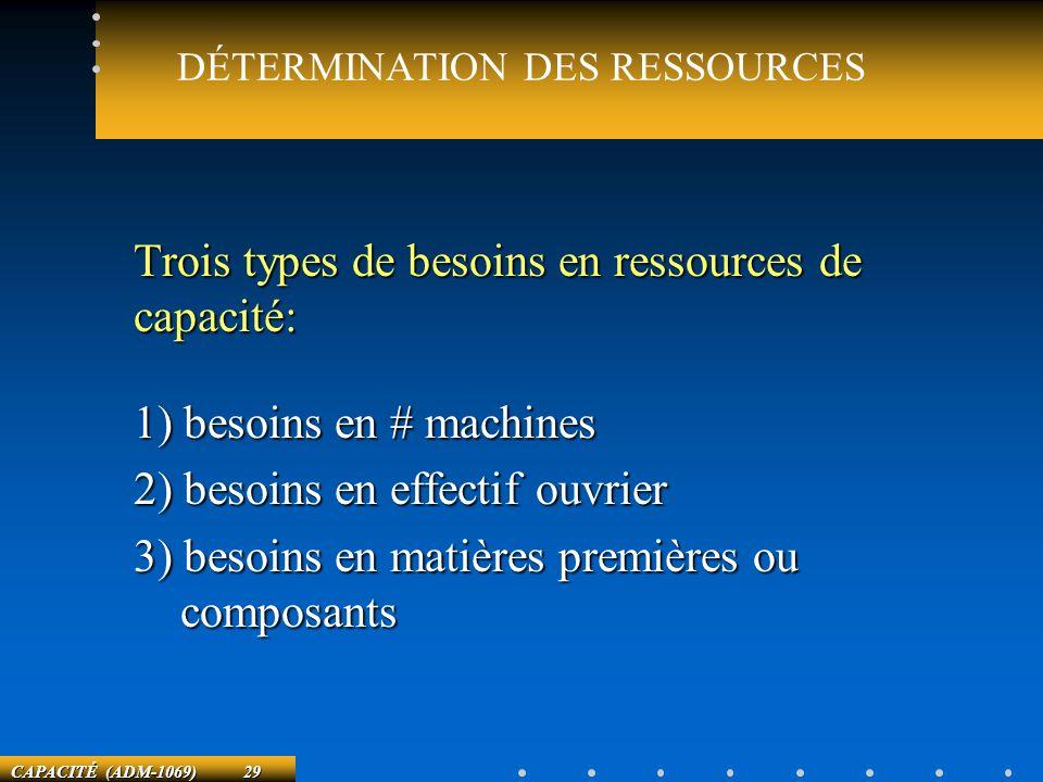 DÉTERMINATION DES RESSOURCES