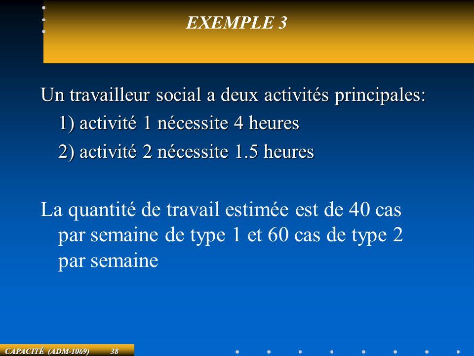 EXEMPLE 3 Un travailleur social a deux activités principales: 1) activité 1 nécessite 4 heures. 2) activité 2 nécessite 1.5 heures.