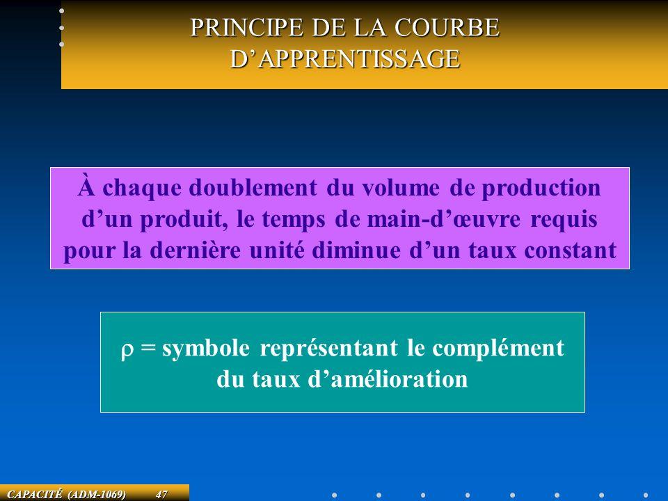 PRINCIPE DE LA COURBE D'APPRENTISSAGE