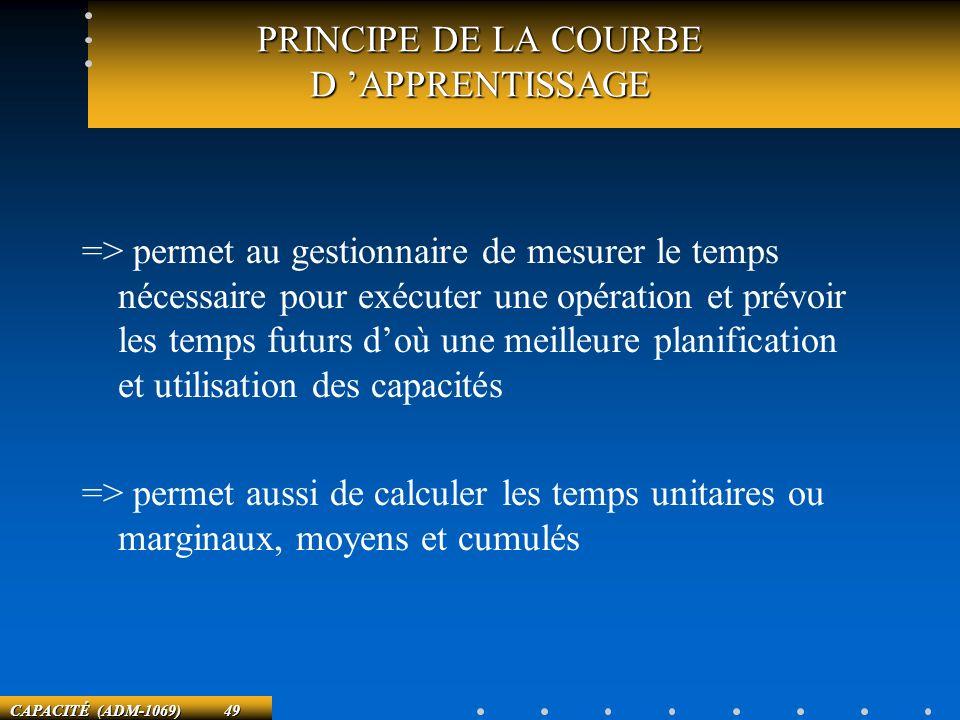 PRINCIPE DE LA COURBE D 'APPRENTISSAGE