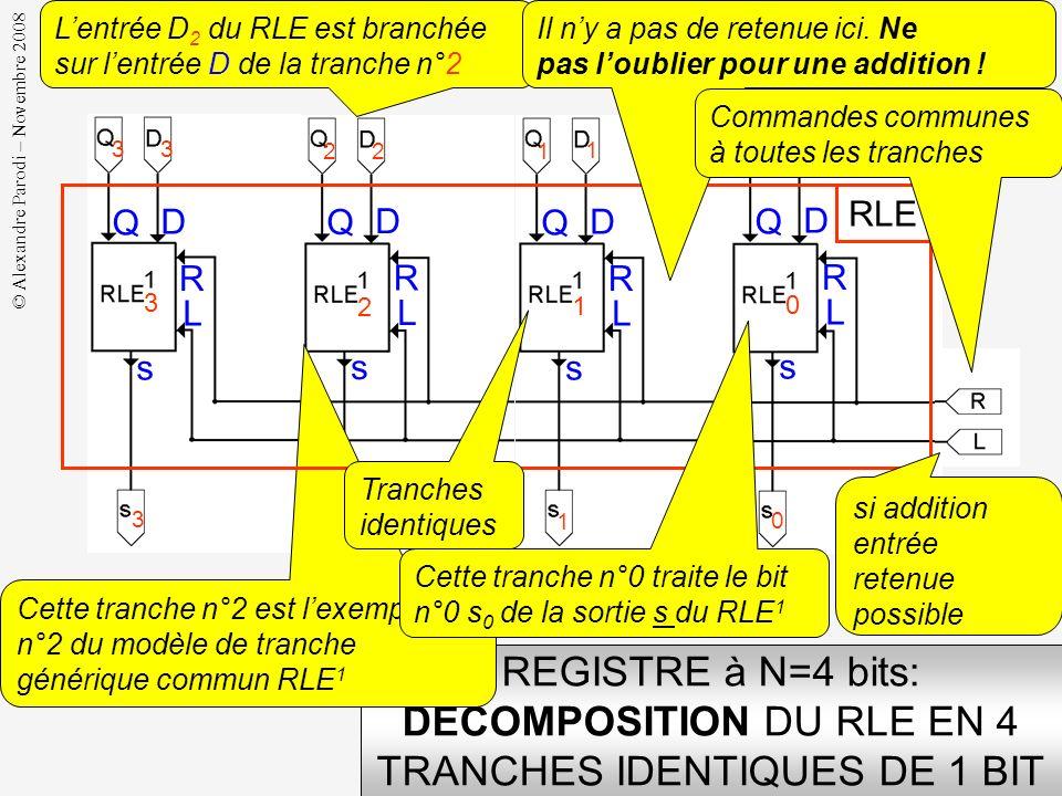 L'entrée D2 du RLE est branchée sur l'entrée D de la tranche n°2