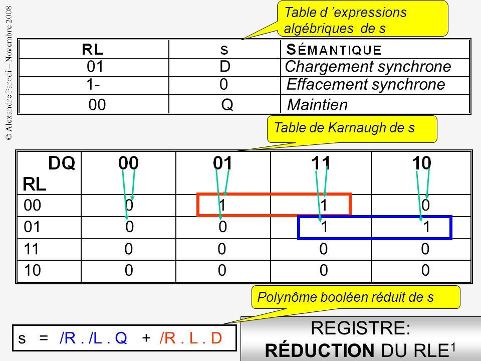 REGISTRE: RÉDUCTION DU RLE1