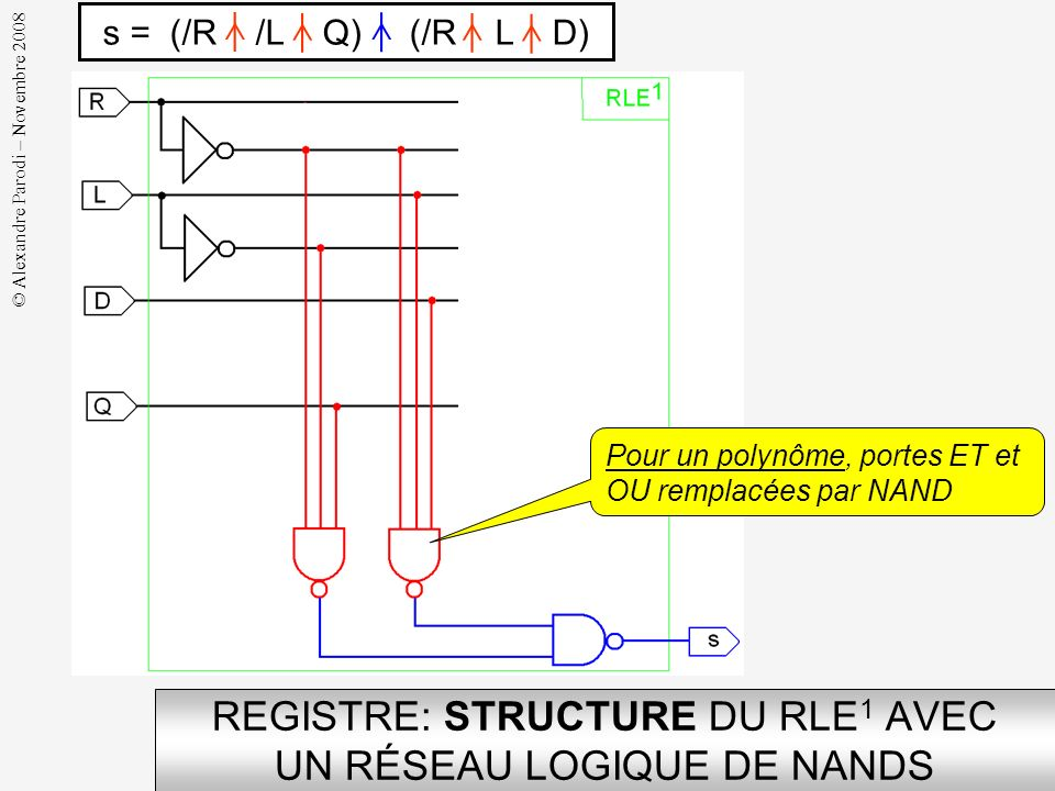 REGISTRE: STRUCTURE DU RLE1 AVEC UN RÉSEAU LOGIQUE DE NANDS