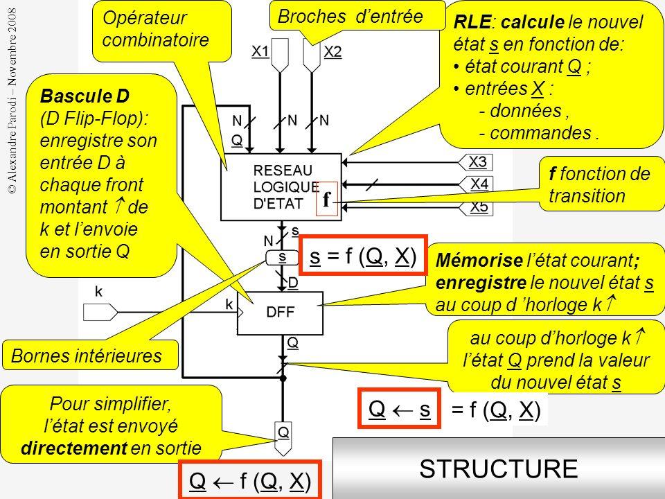 STRUCTURE f s = f (Q, X) Q  s = f (Q, X) Q  f (Q, X)