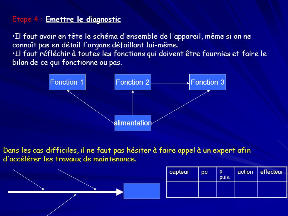 Etape 4 : Emettre le diagnostic