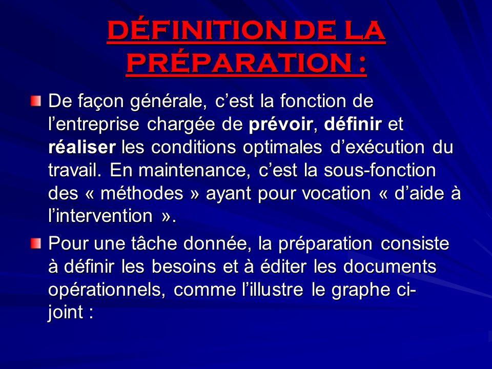 DÉFINITION DE LA PRÉPARATION :