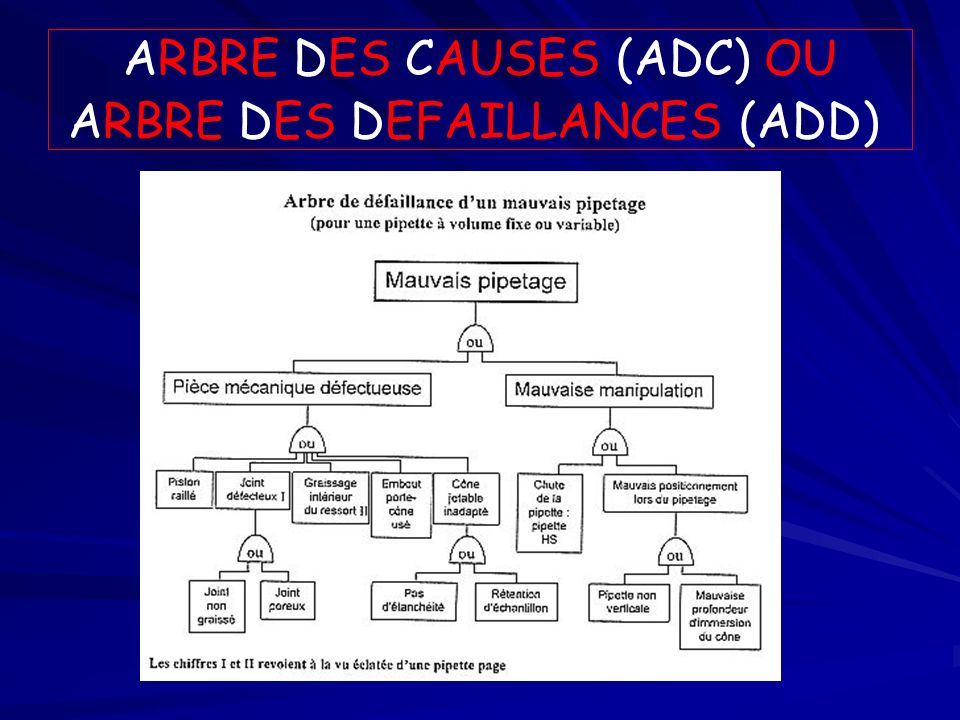 ARBRE DES CAUSES (ADC) OU ARBRE DES DEFAILLANCES (ADD)