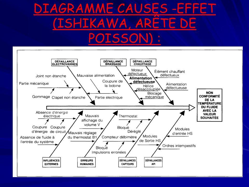 DIAGRAMME CAUSES -EFFET (ISHIKAWA, ARÊTE DE POISSON) :