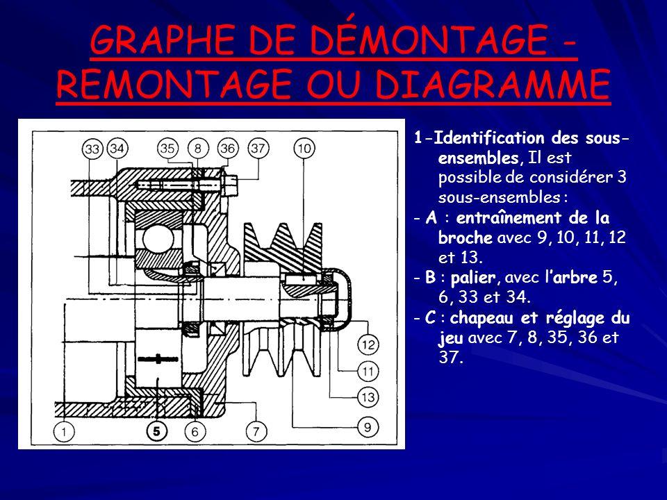 GRAPHE DE DÉMONTAGE -REMONTAGE OU DIAGRAMME