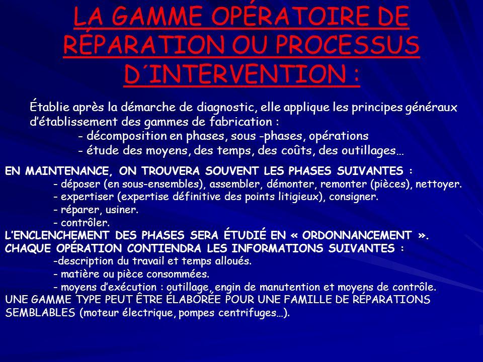 LA GAMME OPÉRATOIRE DE RÉPARATION OU PROCESSUS D´INTERVENTION :