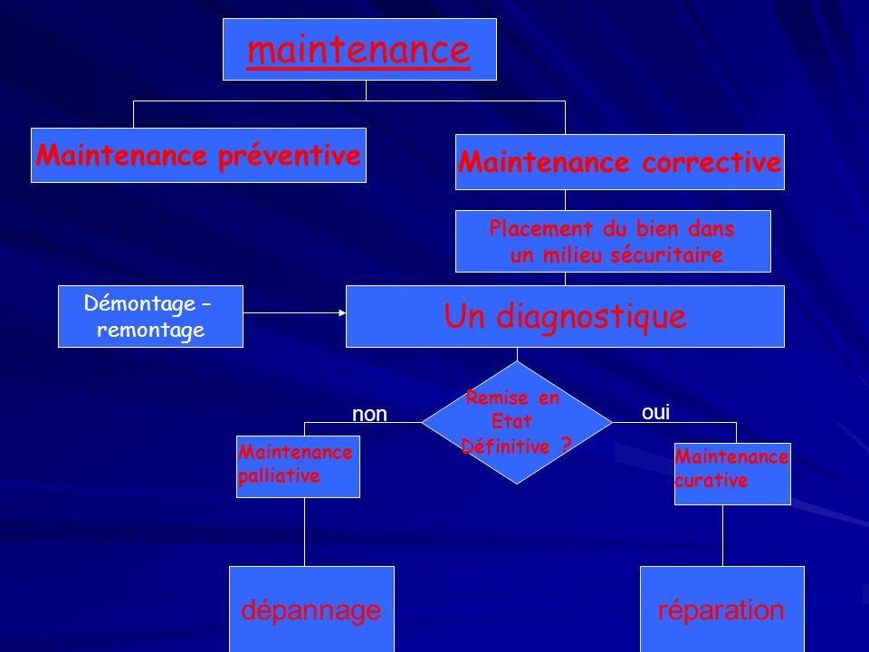 Maintenance préventive Maintenance corrective