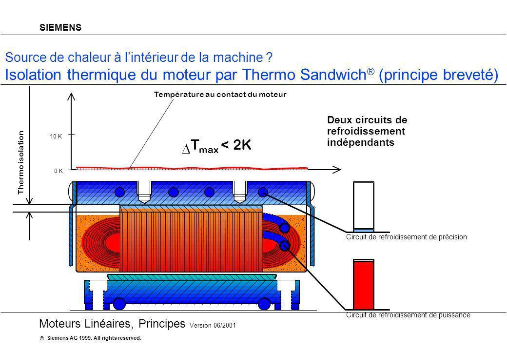 Isolation thermique du moteur par Thermo Sandwich® (principe breveté)