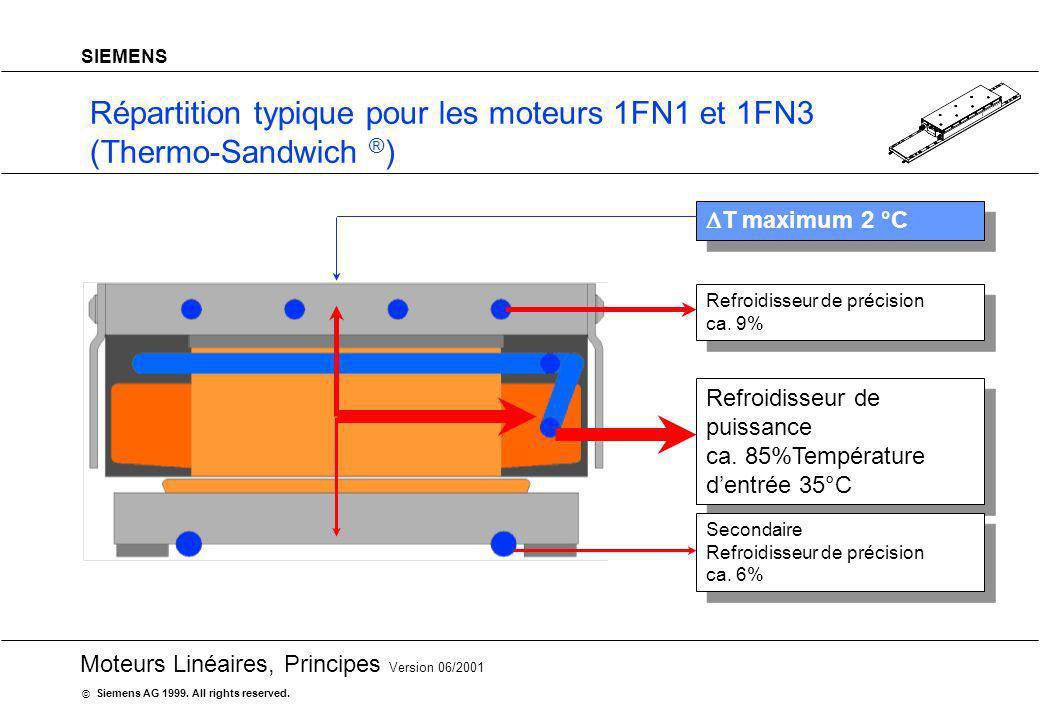 Répartition typique pour les moteurs 1FN1 et 1FN3 (Thermo-Sandwich ®)