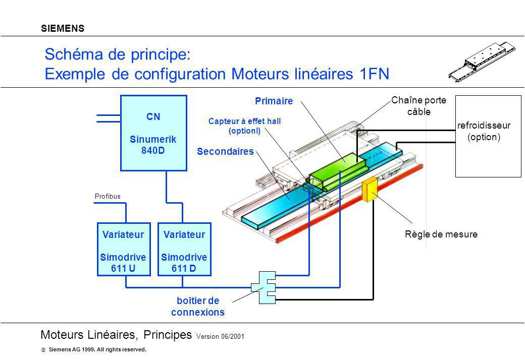 Schéma de principe: Exemple de configuration Moteurs linéaires 1FN