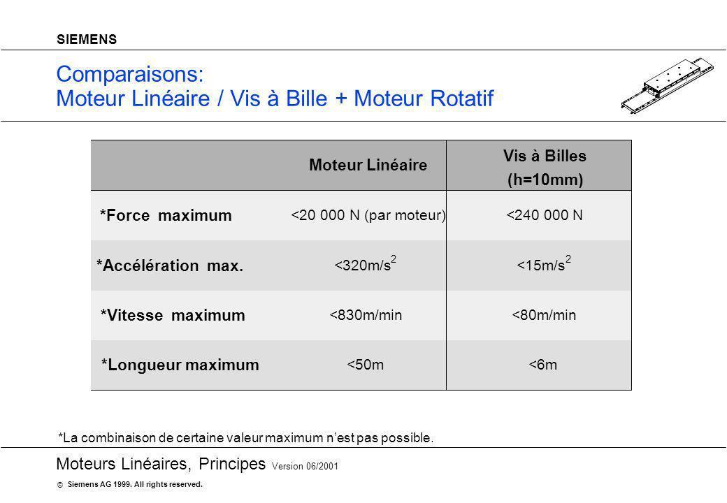 Comparaisons: Moteur Linéaire / Vis à Bille + Moteur Rotatif